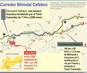 corredor bimodal revista civismo SMP Manizales