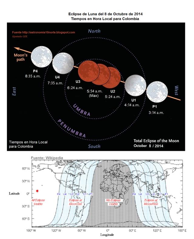 Eclipse de Luna Octubre 8 de 2014 Colombia