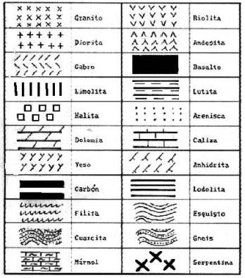Convensiones para representación de rocas