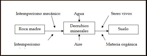FORMACIÓN DEL SUELO - MANUALGEO