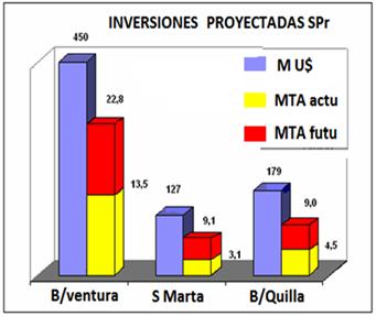 13a Inversiones proyectadas en puertos colombianos