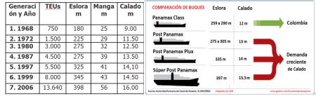14 generaciones de portacontenedores del Panamax al Super-post Panamax