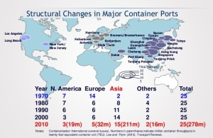 17 new development of international maritime logistics