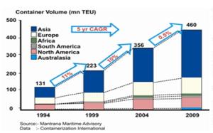 18b dinamica global de contenedores