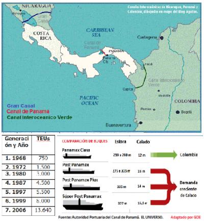 5 Canales  Ineroceanicos por las Americas
