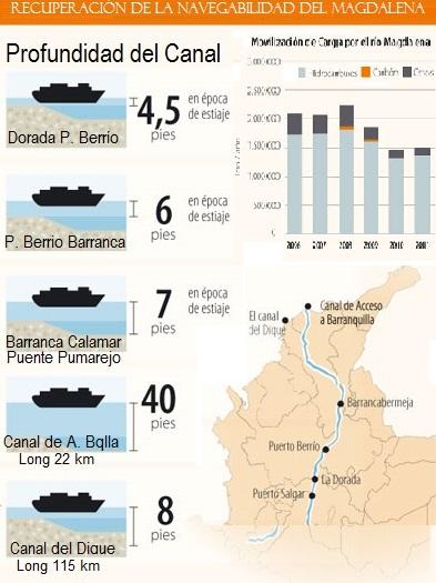canal navegable hidrovia rio magdalena