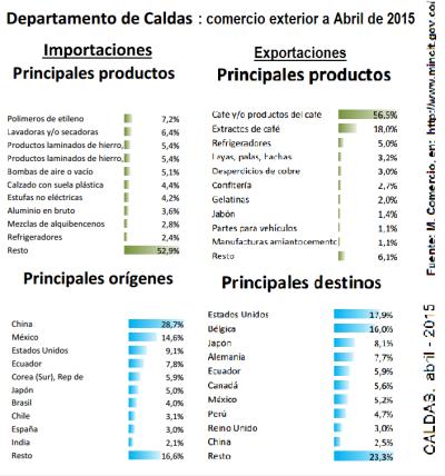 Casldas - comercio exterior a abril de 2015