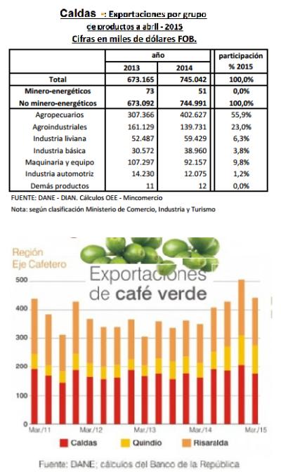 Eje Cafetero - exportaciones de Caldas