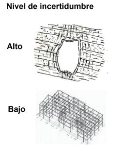 Incertidumbre estructural