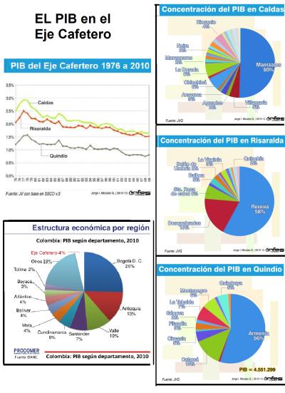 PIB Eje Cafetero pereira-manizales-armenia