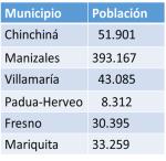 Poblaciones sobre el corredor Chinchina - Mariquita