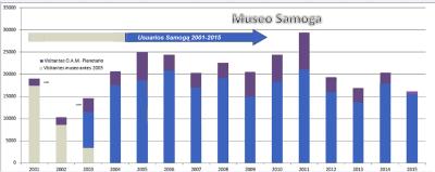 6 Usuarios Museo Interactivo Samoga 2001-2015.