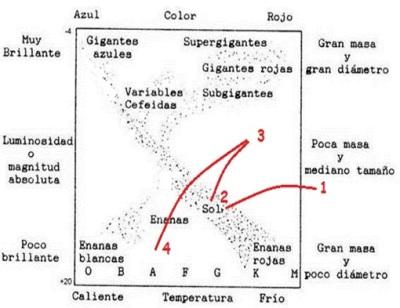 Diagrama HR