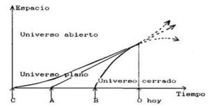 Edad y Tamaño del Universo