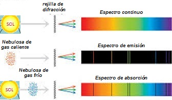 espectros estelares