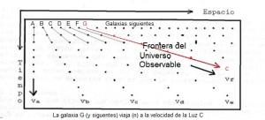 Expansión relativista del Universo