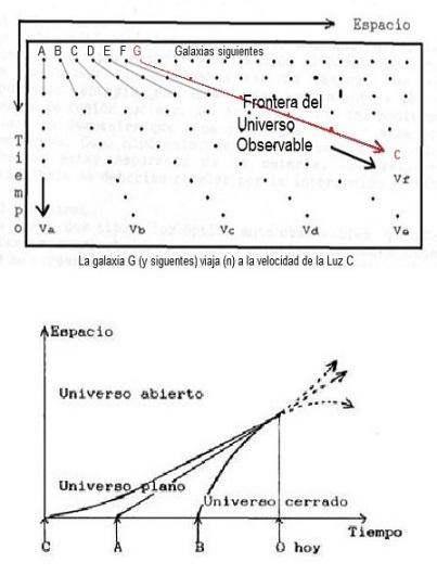 Expansión relativista y Edad del Universo