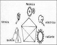 Formas de intercambio de energia