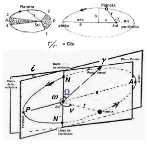 leyes de kepler y orbita planetaria