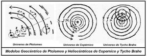 Modelos Geocentrico de Ptolomeo y Heliocentricos de Copernico y Tycho Brahe