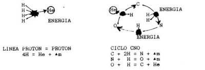 Transformación del Hidrógeno en Helio