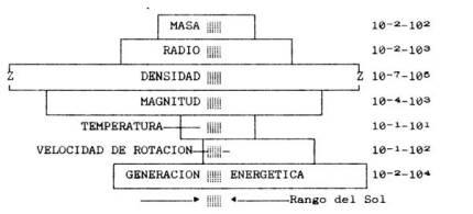 Variables estelares